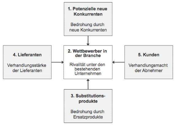 Abbildung 12: Elemente der Branchenstruktur