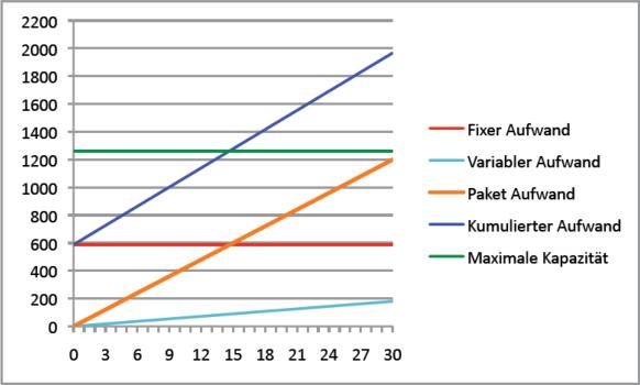 Abbildung 17: Deckung der jährlichen Fixkosten über drei Jahre (Variante 1)