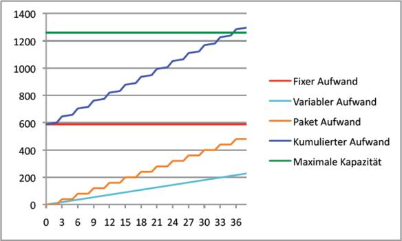 Abbildung 18: Deckung der jährlichen Fixkosten über drei Jahre (Variante 2)