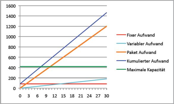 Abbildung 19: Deckung der jährlichen Fixkosten (Variante 1)