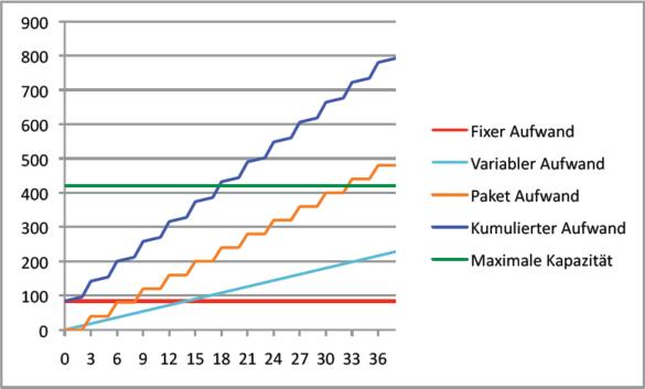 Abbildung 20: Deckung der jährlichen Fixkosten (Variante 2)