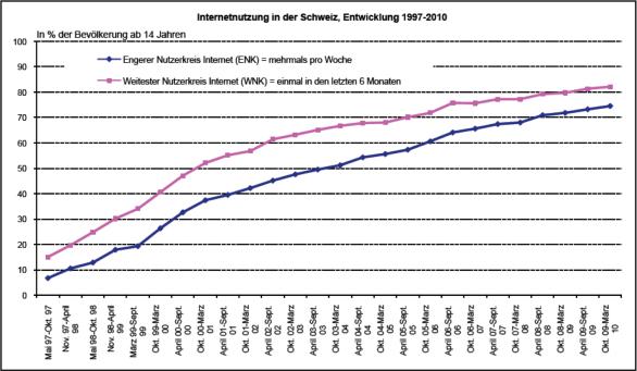 Abbildung 3: Entwicklung der Internetnutzung