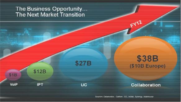 Abbildung 4: Marktpotential für Kollaborationslösungen im Jahre 2012