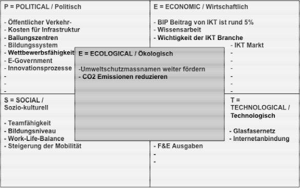 Abbildung 5: PESTE Analyse des Marktes