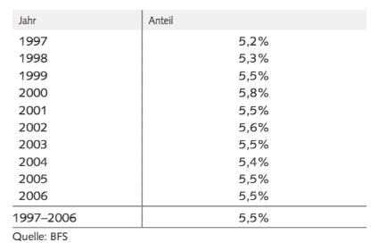 Tabelle 1: Anteil IKT am BIP